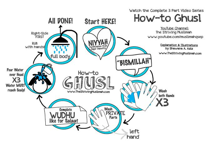 The Sunnah of Taking a Bath as Taught by Prophet Muhammad SAW